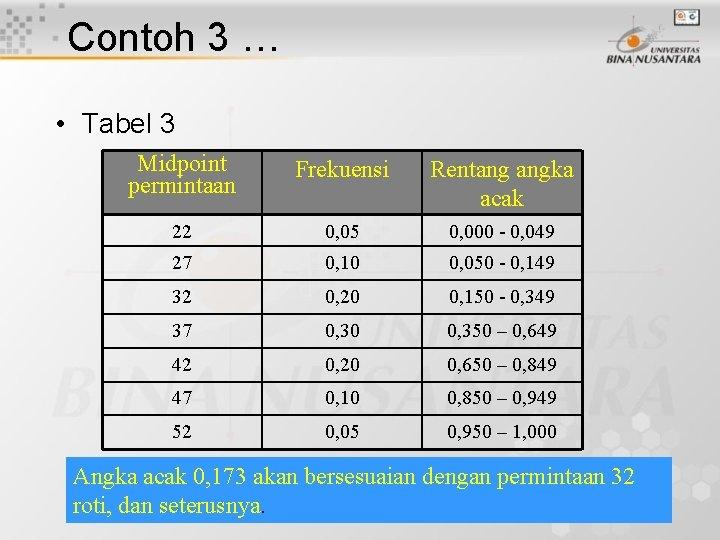 Contoh 3 … • Tabel 3 Midpoint permintaan Frekuensi Rentang angka acak 22 0,