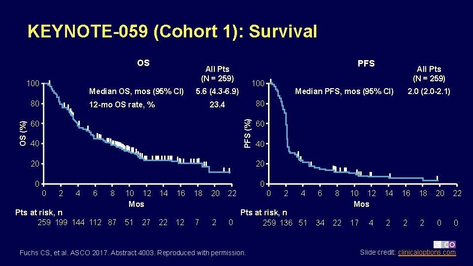 gastric cancer keynote 059)