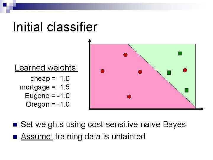 Initial classifier Learned weights: cheap = 1. 0 mortgage = 1. 5 Eugene =