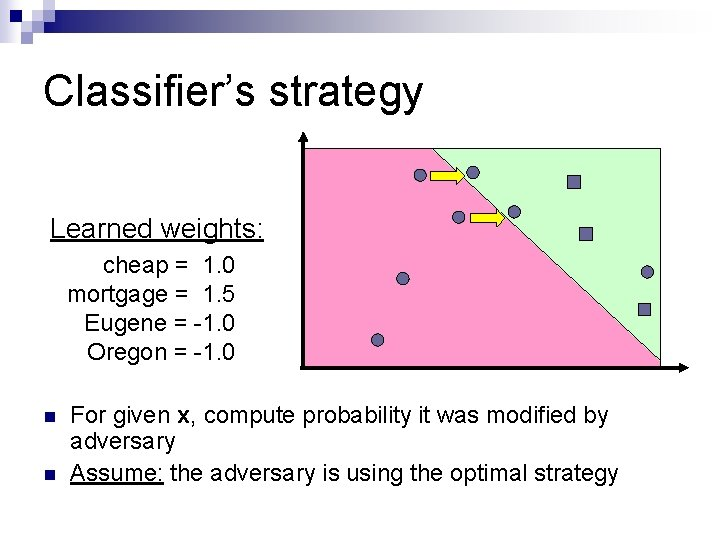 Classifier's strategy Learned weights: cheap = 1. 0 mortgage = 1. 5 Eugene =