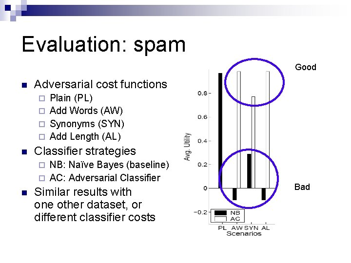Evaluation: spam Good n Adversarial cost functions Plain (PL) ¨ Add Words (AW) ¨