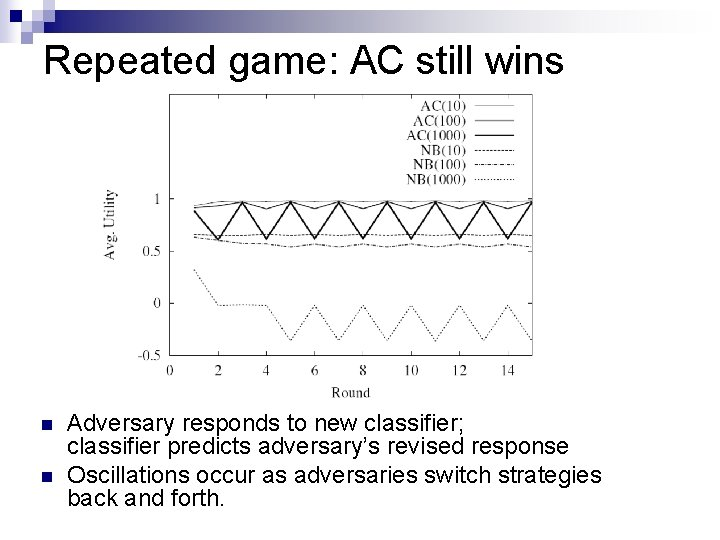 Repeated game: AC still wins n n Adversary responds to new classifier; classifier predicts