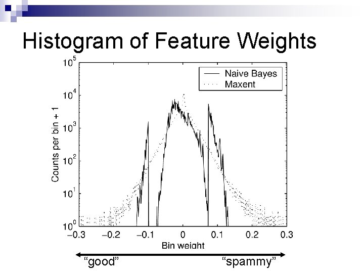 """Histogram of Feature Weights """"good"""" """"spammy"""""""