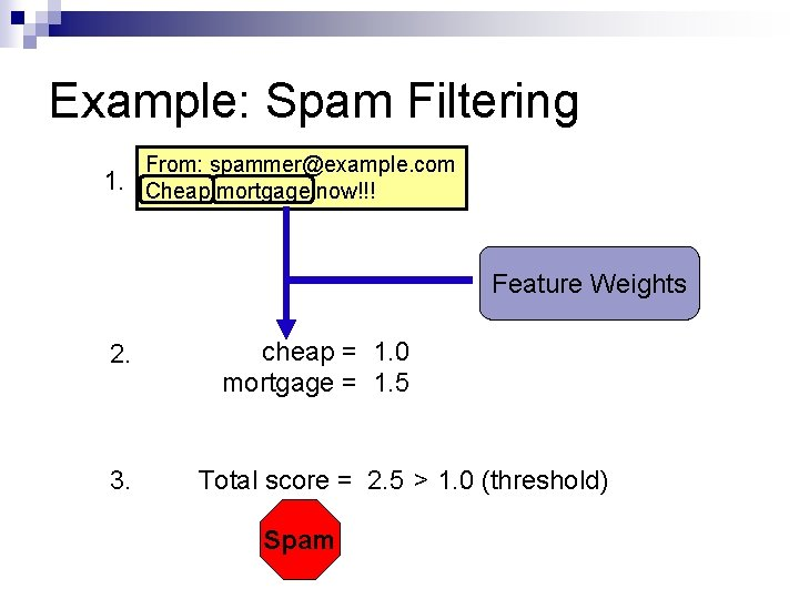 Example: Spam Filtering 1. From: spammer@example. com Cheap mortgage now!!! Feature Weights 2. 3.