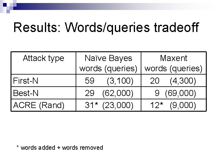 Results: Words/queries tradeoff Attack type First-N Best-N ACRE (Rand) Naïve Bayes Maxent words (queries)