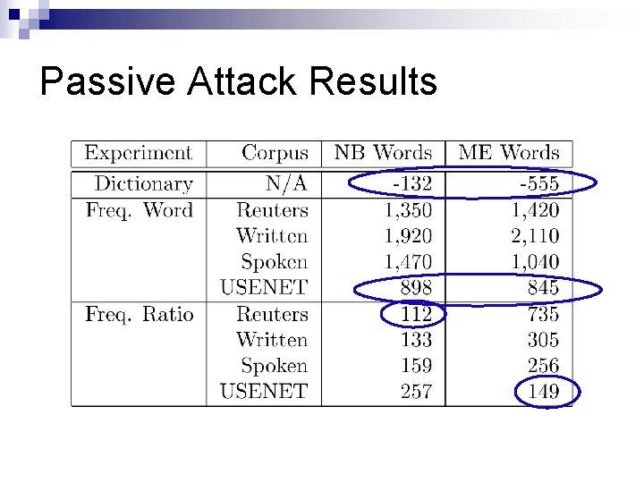 Passive Attack Results