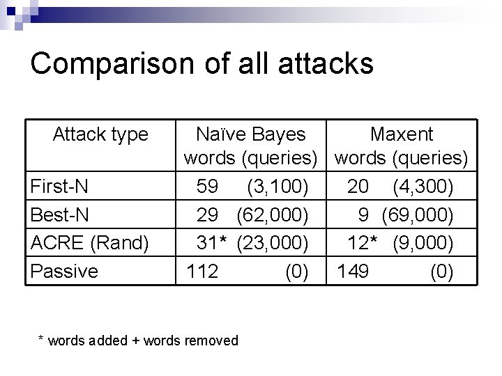 Comparison of all attacks Attack type First-N Best-N ACRE (Rand) Passive Naïve Bayes Maxent