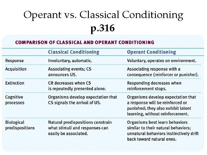Operant vs. Classical Conditioning p. 316