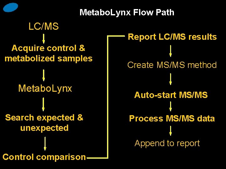 Metabo. Lynx Flow Path LC/MS Report LC/MS results Acquire control & metabolized samples Metabo.