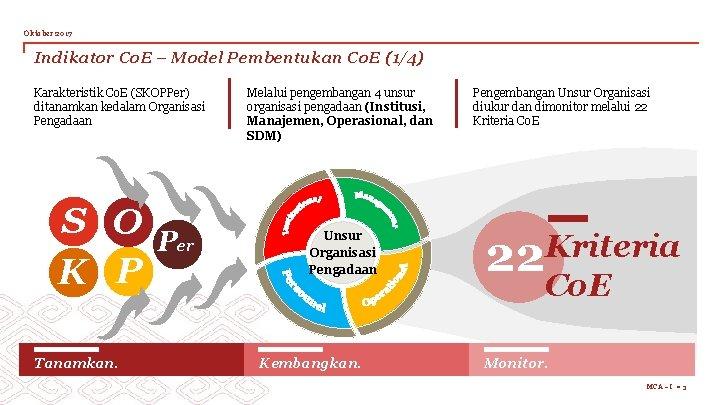 Oktober 2017 Indikator Co. E – Model Pembentukan Co. E (1/4) Karakteristik Co. E