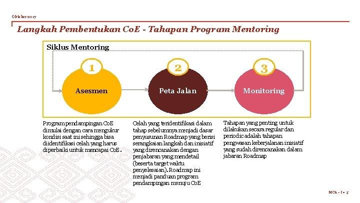 Oktober 2017 Langkah Pembentukan Co. E - Tahapan Program Mentoring Siklus Mentoring 1 2