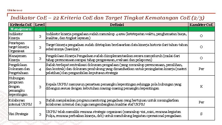 Oktober 2017 Indikator Co. E – 22 Kriteria Co. E dan Target Tingkat Kematangan