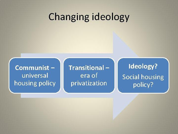 Changing ideology Communist – universal housing policy Transitional – era of privatization Ideology? Social