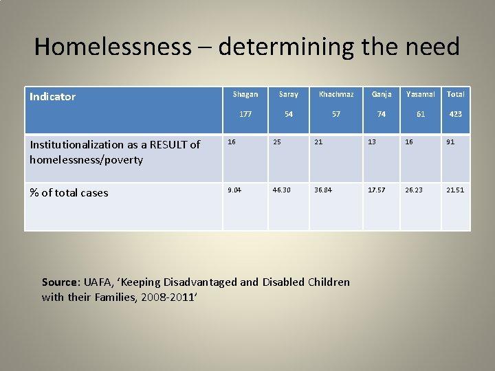 Homelessness – determining the need Indicator Shagan Saray Khachmaz Ganja Yasamal Total 177 54