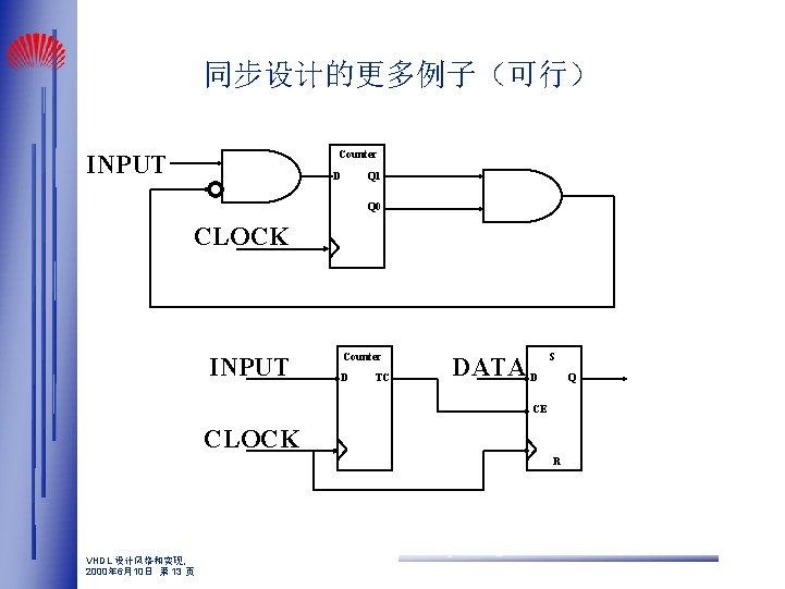 同步设计的更多例子(可行) Counter INPUT D Q 1 Q 0 CLOCK INPUT Counter D TC DATA