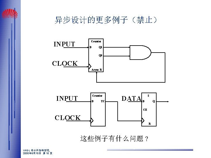 异步设计的更多例子(禁止) Counter INPUT D Q 1 Q 0 CLOCK Async R Counter INPUT D