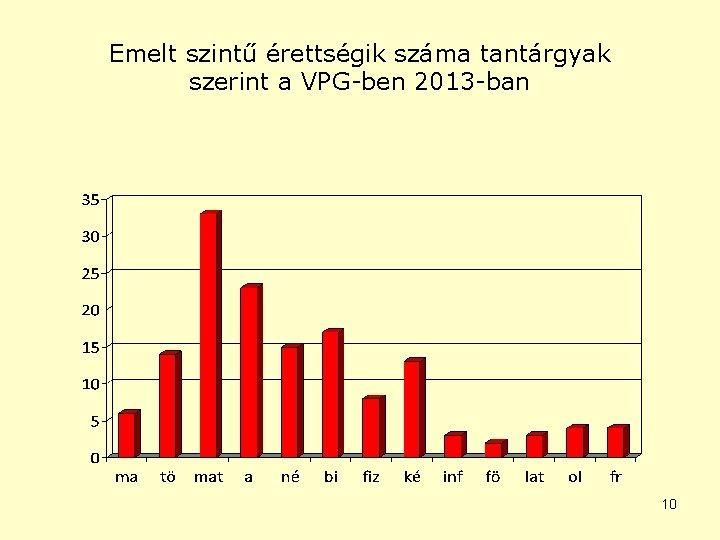 Emelt szintű érettségik száma tantárgyak szerint a VPG-ben 2013 -ban 10
