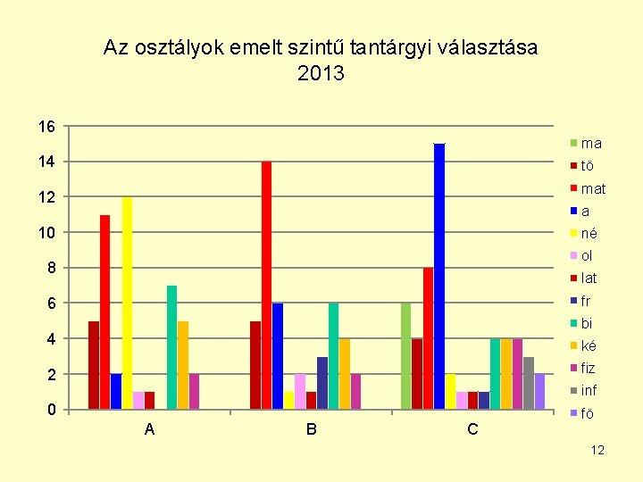Az osztályok emelt szintű tantárgyi választása 2013 16 ma 14 tö mat 12 a