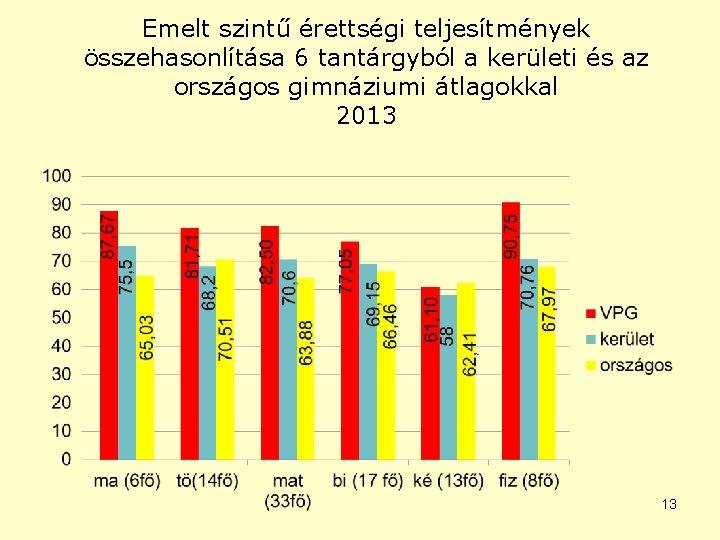 Emelt szintű érettségi teljesítmények összehasonlítása 6 tantárgyból a kerületi és az országos gimnáziumi átlagokkal