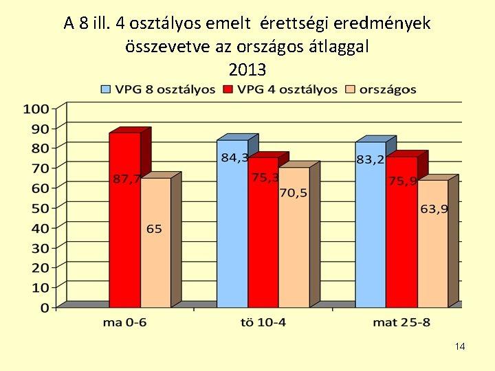 A 8 ill. 4 osztályos emelt érettségi eredmények összevetve az országos átlaggal 2013 14