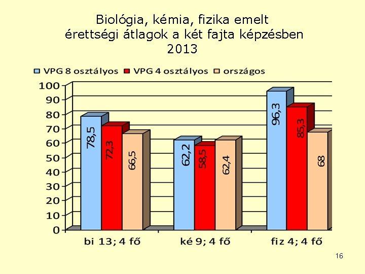 Biológia, kémia, fizika emelt érettségi átlagok a két fajta képzésben 2013 16