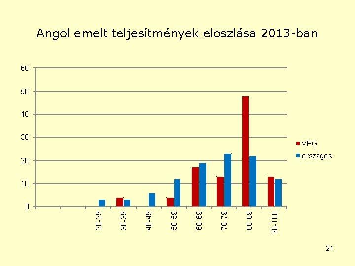Angol emelt teljesítmények eloszlása 2013 -ban 60 50 40 30 VPG országos 20 10