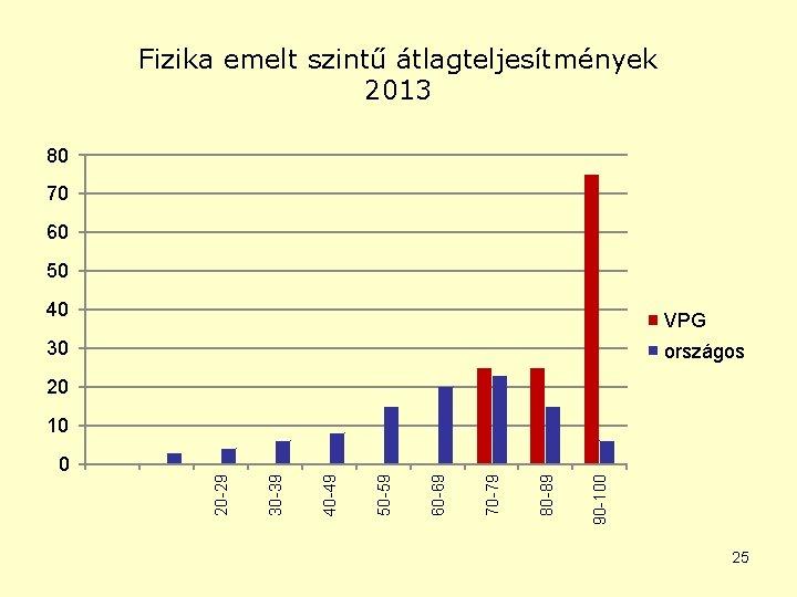 Fizika emelt szintű átlagteljesítmények 2013 80 70 60 50 40 VPG 30 országos 20
