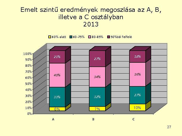 Emelt szintű eredmények megoszlása az A, B, illetve a C osztályban 2013 60% alatt