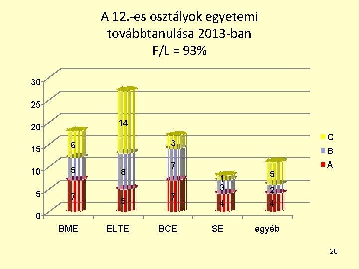 A 12. -es osztályok egyetemi továbbtanulása 2013 -ban F/L = 93% 30 25 14