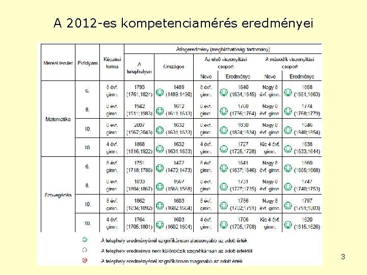 A 2012 -es kompetenciamérés eredményei 3