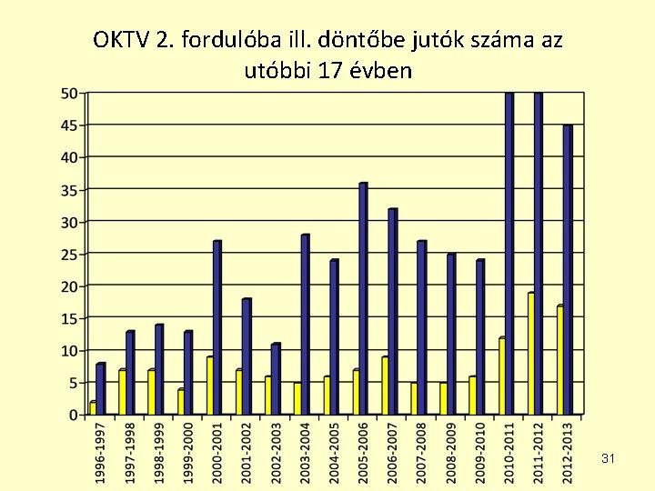 OKTV 2. fordulóba ill. döntőbe jutók száma az utóbbi 17 évben 31