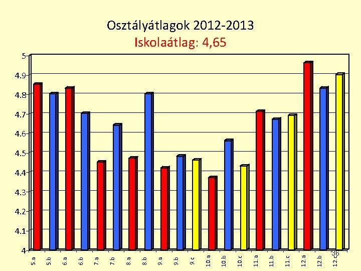 Osztályátlagok 2012 -2013 Iskolaátlag: 4, 65 5 4. 9 4. 8 4. 7 4.