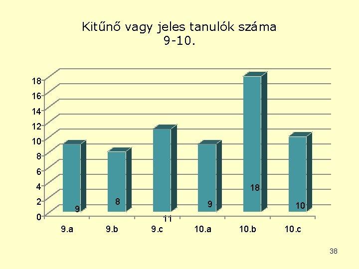 Kitűnő vagy jeles tanulók száma 9 -10. 18 16 14 12 10 8 6