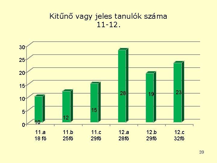 Kitűnő vagy jeles tanulók száma 11 -12. 30 25 20 15 10 19 23
