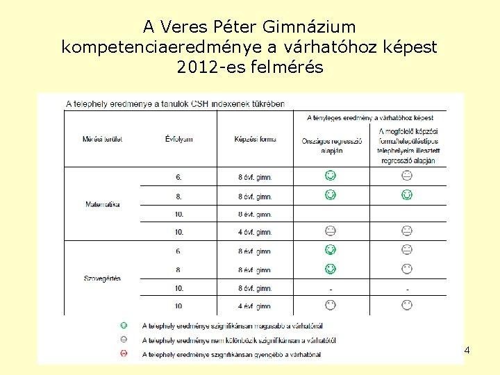 A Veres Péter Gimnázium kompetenciaeredménye a várhatóhoz képest 2012 -es felmérés 4