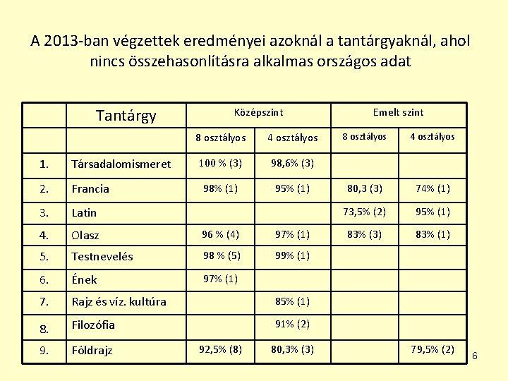 A 2013 -ban végzettek eredményei azoknál a tantárgyaknál, ahol nincs összehasonlításra alkalmas országos adat
