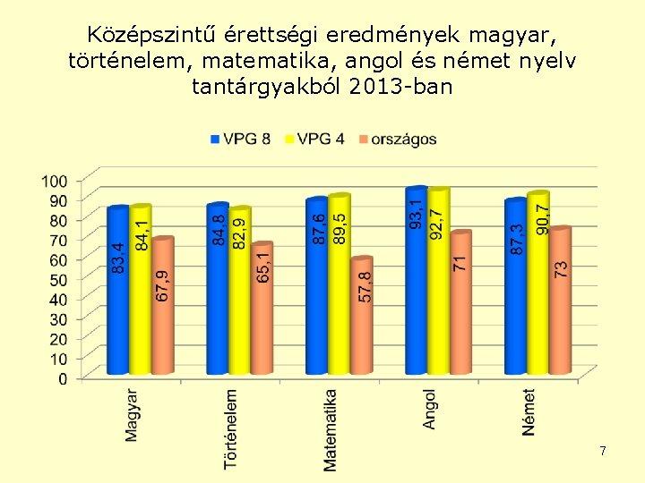 Középszintű érettségi eredmények magyar, történelem, matematika, angol és német nyelv tantárgyakból 2013 -ban 7