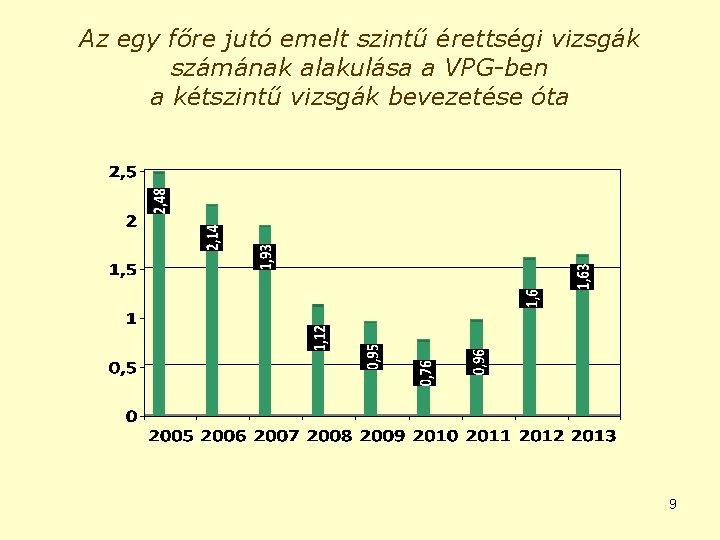 Az egy főre jutó emelt szintű érettségi vizsgák számának alakulása a VPG-ben a kétszintű