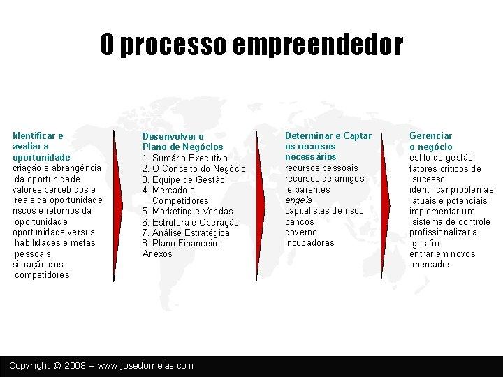O processo empreendedor Identificar e avaliar a oportunidade criação e abrangência da oportunidade valores