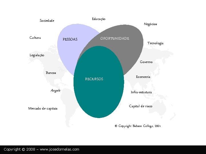 Educação Sociedade Cultura PESSOAS Negócios OPORTUNIDADE Tecnologia Legislação Governo Bancos Angels Mercado de capitais