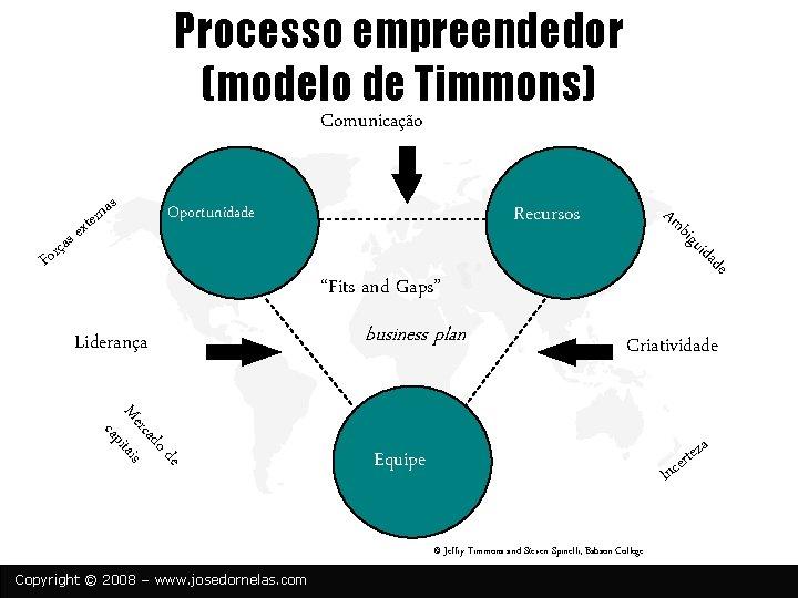 Processo empreendedor (modelo de Timmons) Comunicação e u big de ida ças r o