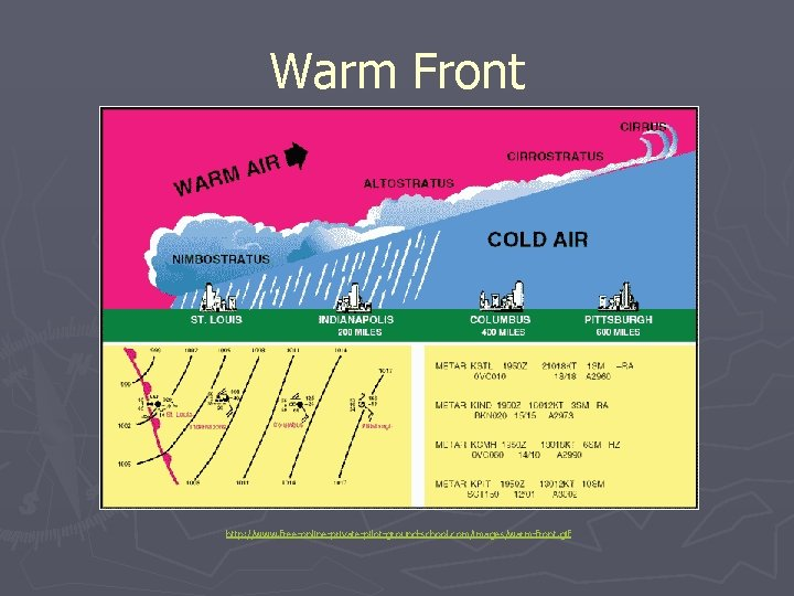 Warm Front http: //www. free-online-private-pilot-ground-school. com/images/warm-front. gif