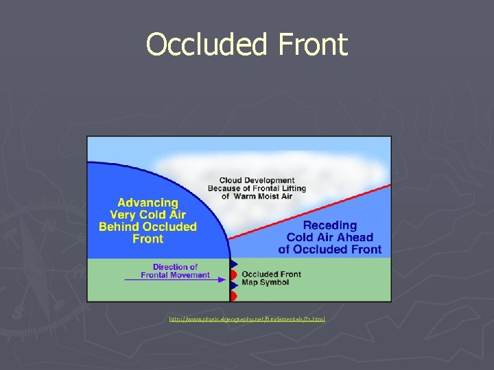 Occluded Front http: //www. physicalgeography. net/fundamentals/7 r. html