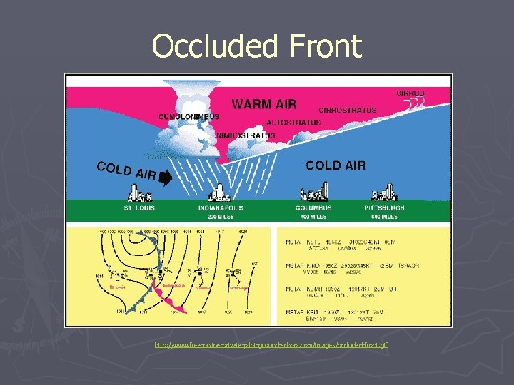 Occluded Front http: //www. free-online-private-pilot-ground-school. com/images/occluded-front. gif