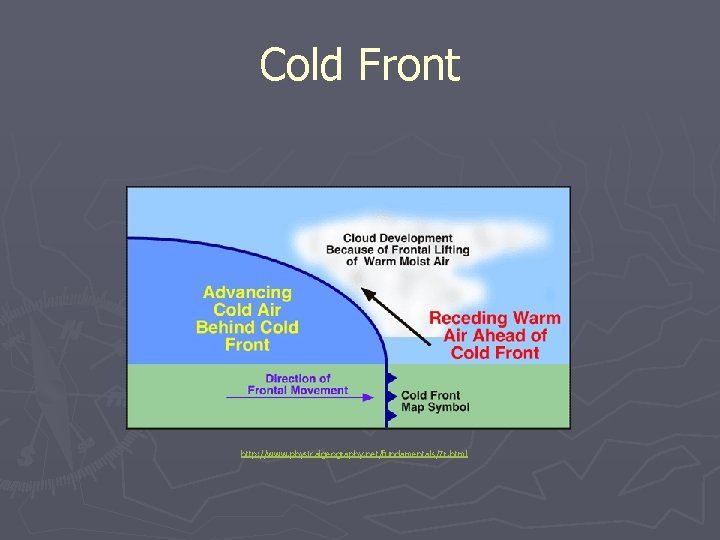 Cold Front http: //www. physicalgeography. net/fundamentals/7 r. html