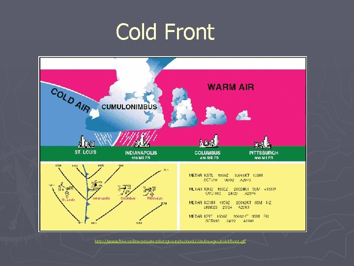 Cold Front http: //www. free-online-private-pilot-ground-school. com/images/cold-front. gif