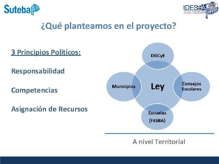 Presentación ¿Qué planteamos en el proyecto? 3 Principios Políticos: Responsabilidad Competencias Asignación de Recursos