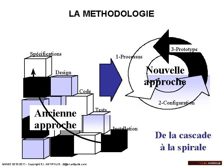 LA METHODOLOGIE 3 -Prototype Spécifications 1 -Processus Nouvelle approche Design Code 2 -Configuration Ancienne