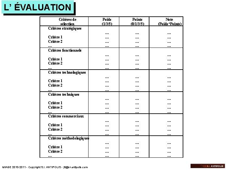 L' ÉVALUATION Critères de sélection Critères stratégiques Critère 1 Critère 2 … Critères fonctionnels