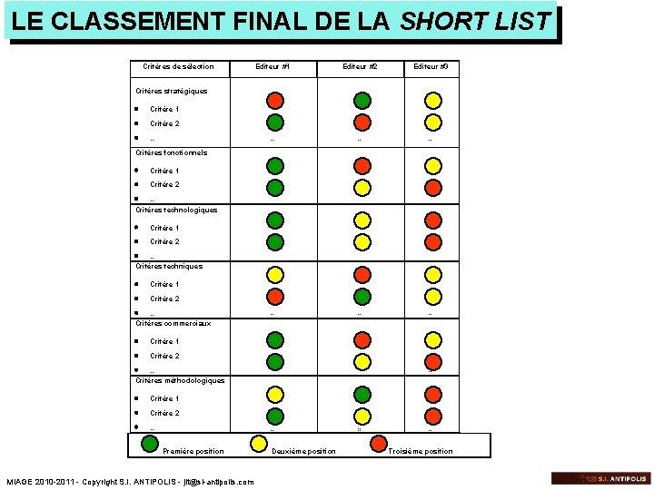 LE CLASSEMENT FINAL DE LA SHORT LIST Critères de sélection Editeur #1 Editeur #2